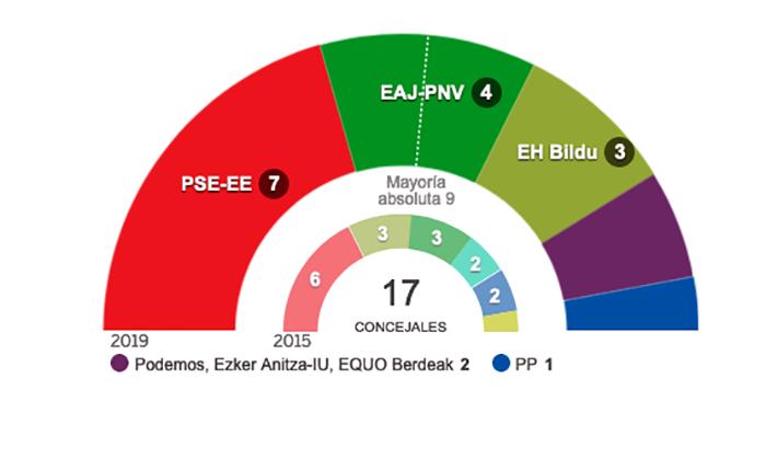 El PSE-EE gana las elecciones municipales en Ermua
